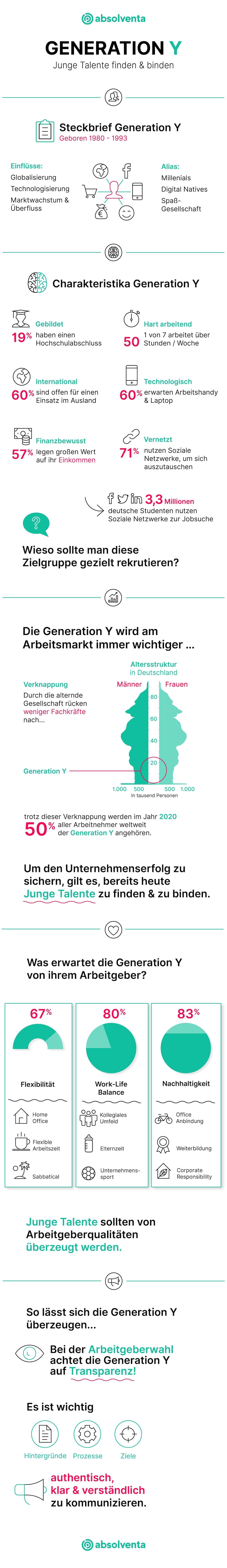 Infografik Generationen im Überblick